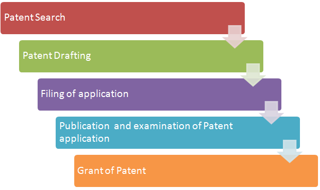 Procedure for Patent Application
