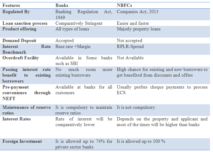 The main differences between banks and NBFC