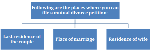 Place of filing mutual divorce petition