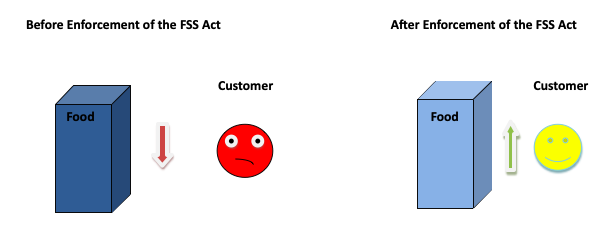 enforcement of the FSS Act